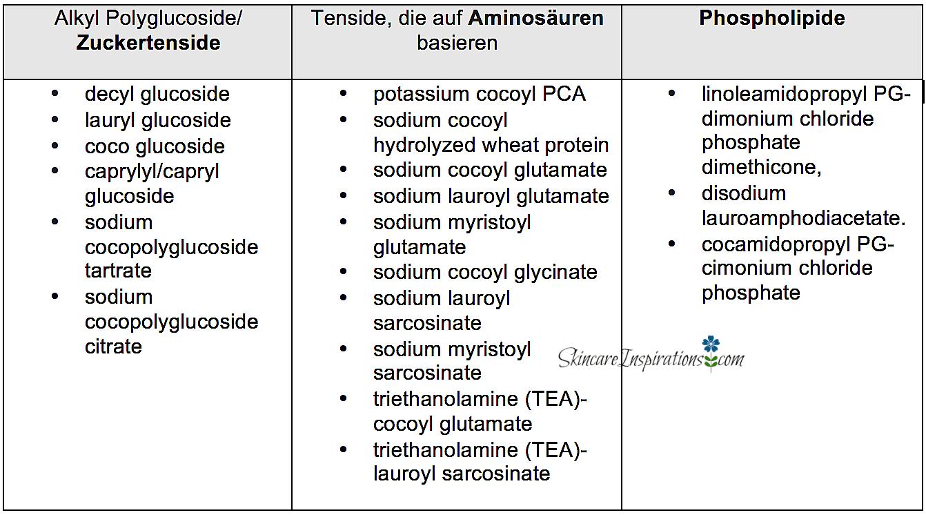 tenside tabelle