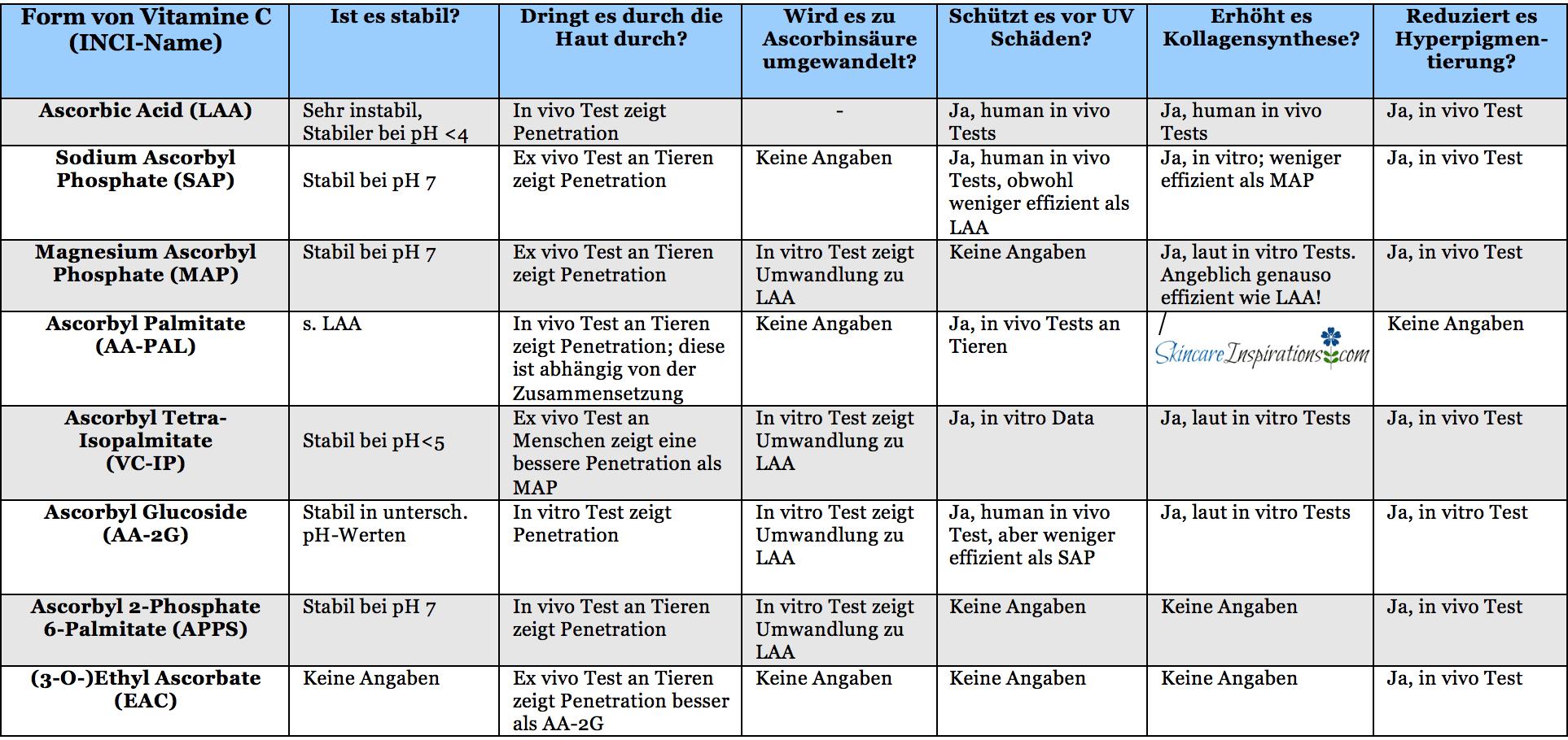 Vitamin C INCI Name Tabelle