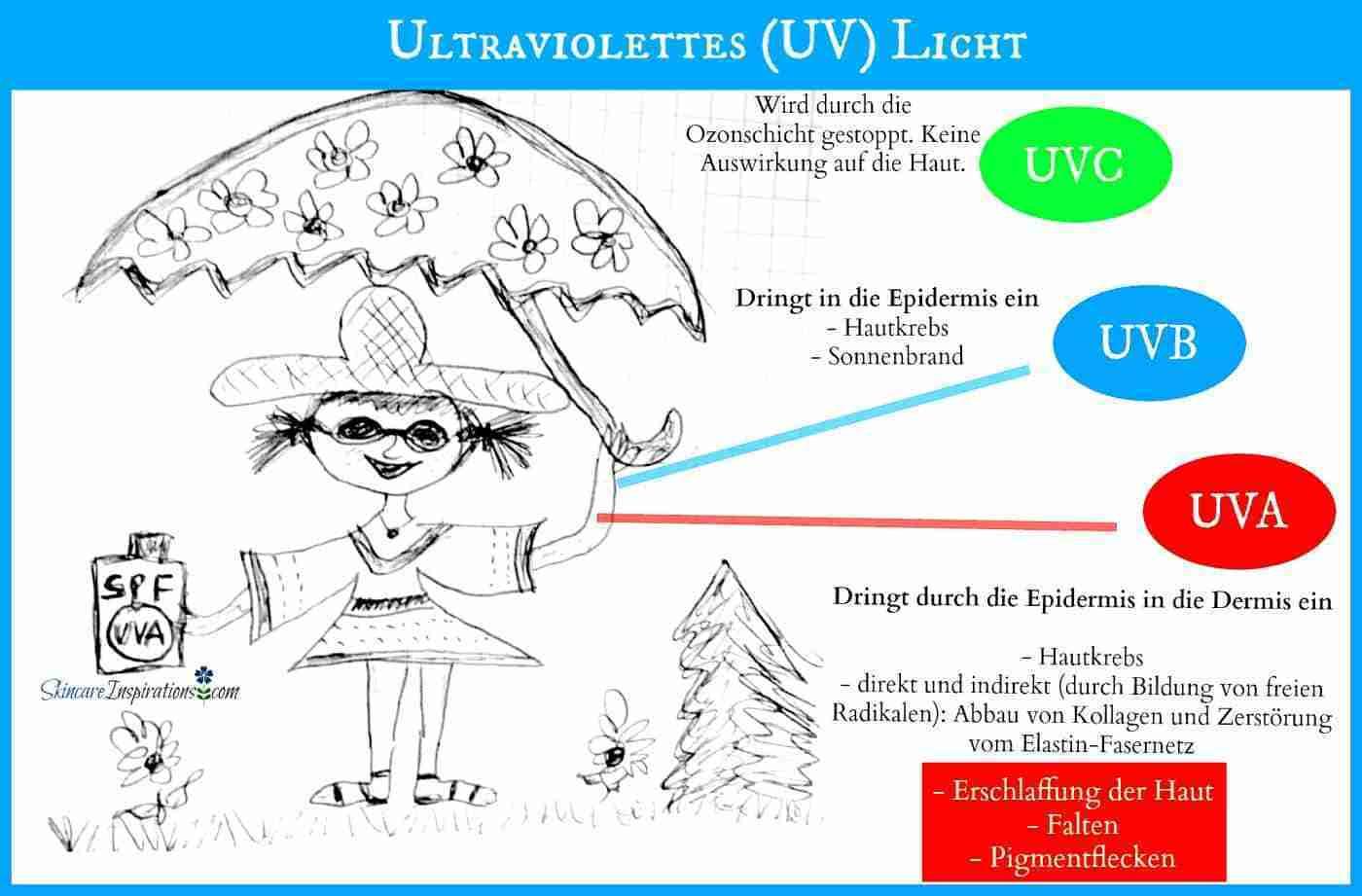 Schutz vor UVA-Strahlen Girl Mädchen