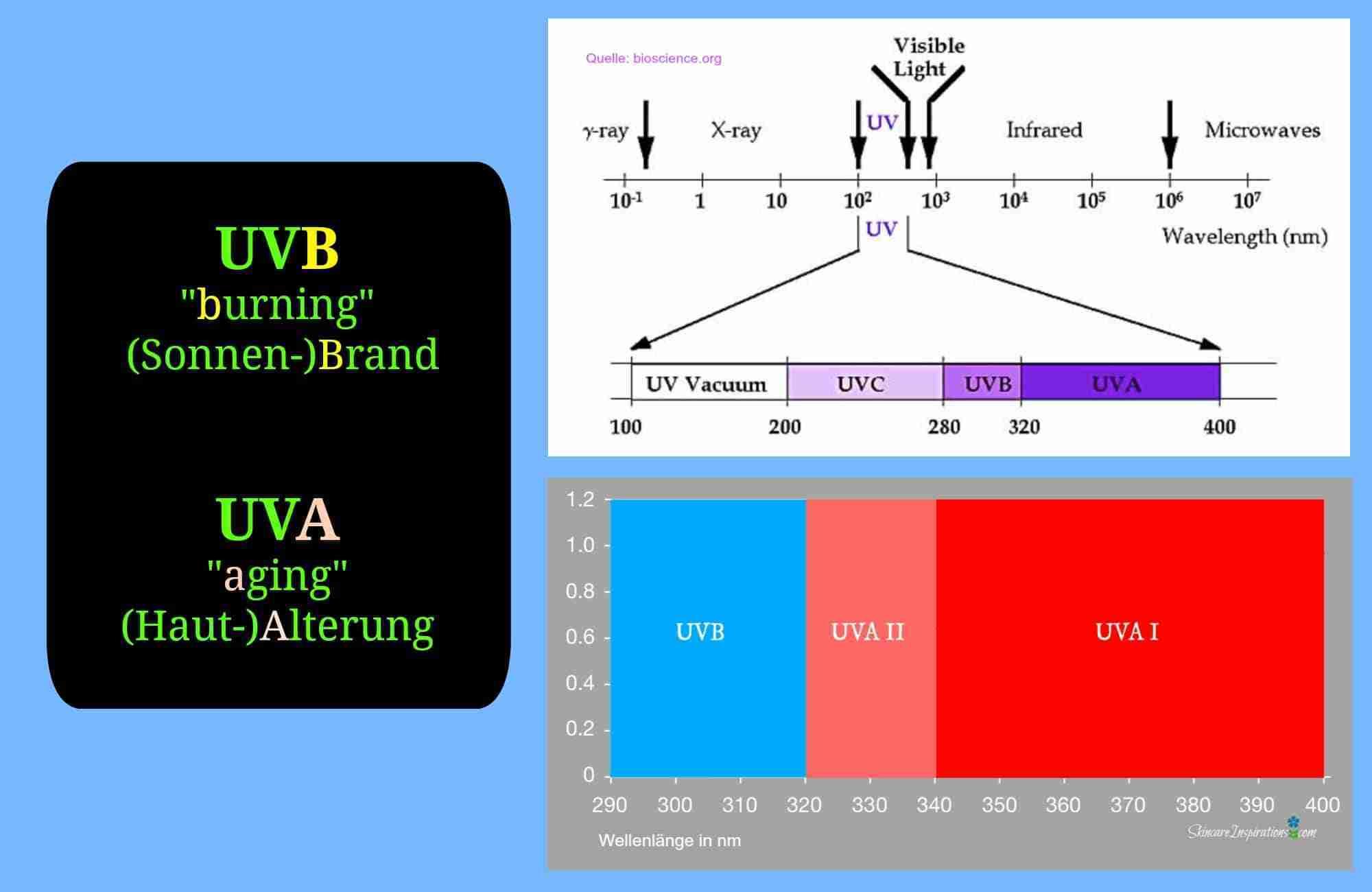Schutz vor UVA-Strahlen UVA UVB radiation spectrum