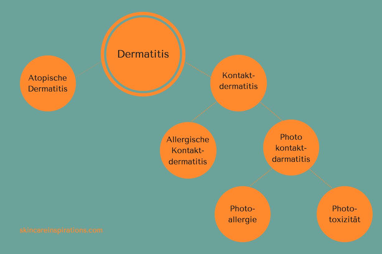 Duftstoffe in Hautpflege: allergische Kontaktdermatitis